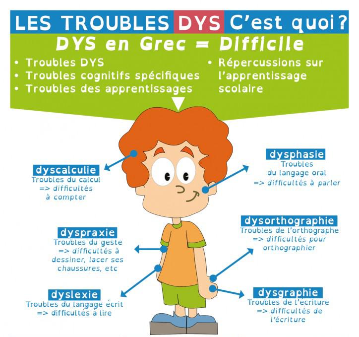Dyslexie, dysphasie ou dyspraxie, et à quelques jours des épreuves du bac et du brevet.Les Difficultés.